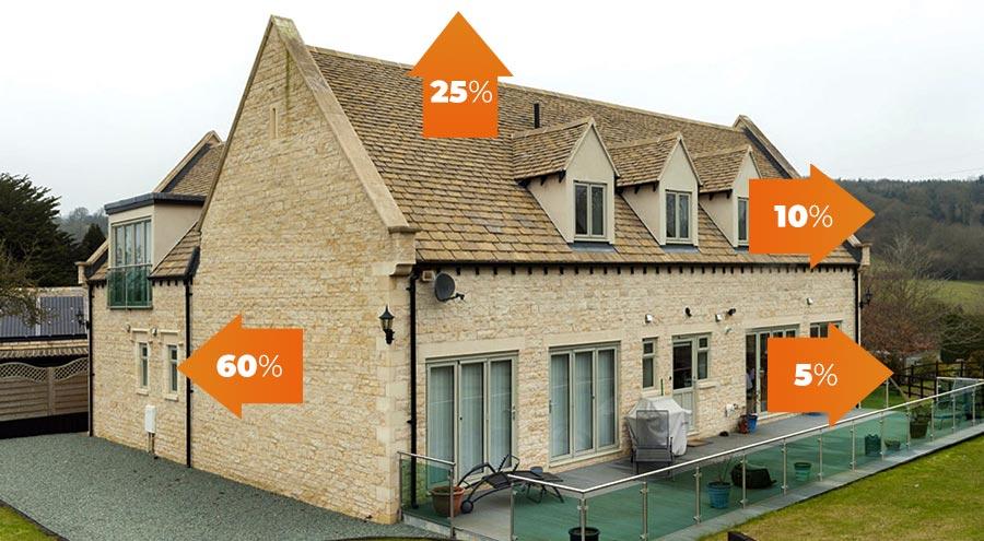 L'immagine mostra le percentuali di dispersione termica dei vari componenti dell'involucro edilizio di una casa priva di un corretto isolamento termo acustico.
