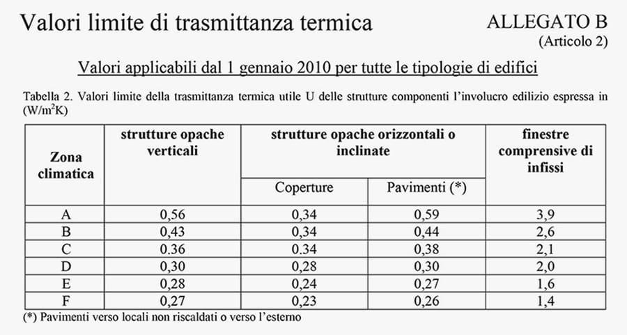 I requisiti da rispettare per la detrazione fiscale 65% per lavori di Insufflaggio Certificato