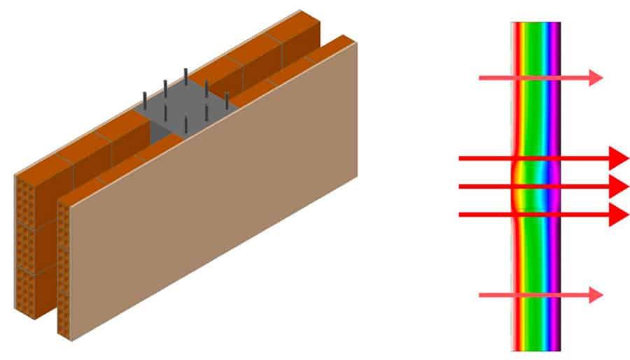 Ponte termico di struttura