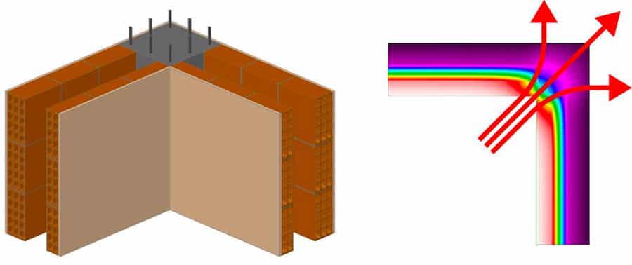 Ponte termico ibrido