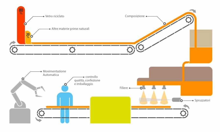 Il processo produttivo del materiale isolante