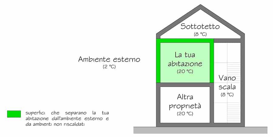 Superfici che separano la tua abitazione dall'ambiente esterno o dagli ambienti non riscaldati (vani scala, sottotetti, ecc.)