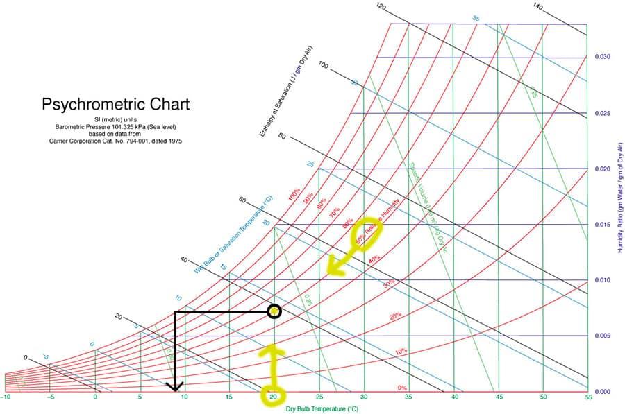 Il diagramma psicrometro: un esempio di utilizzo