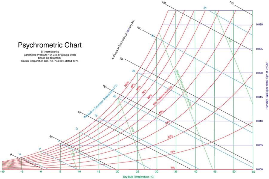 Il diagramma psicrometro