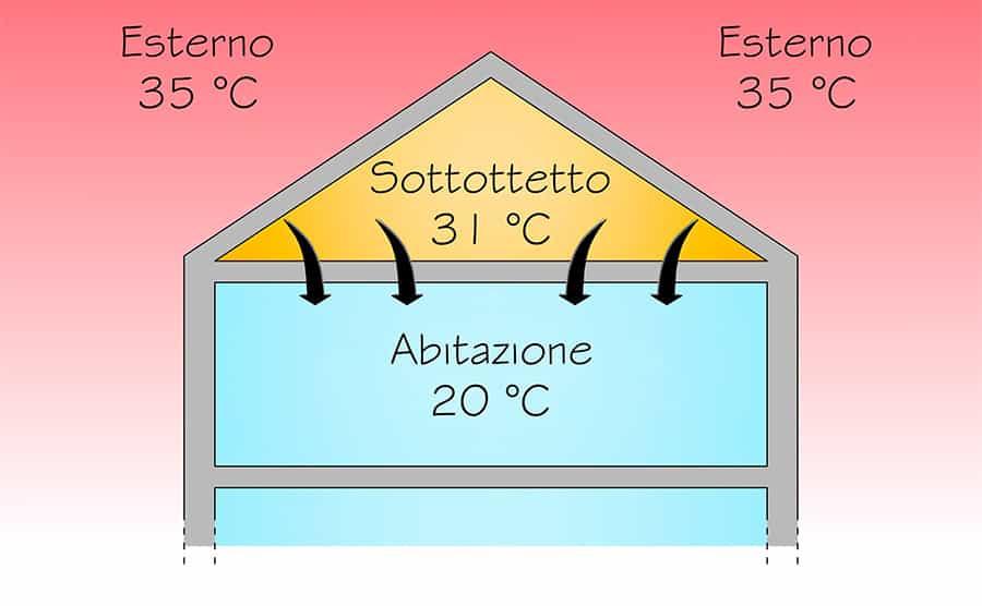 Isolamento termico del solaio di sottotetto: il caldo estivo
