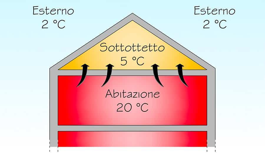 Isolamento termico del solaio di sottotetto: il freddo invernale