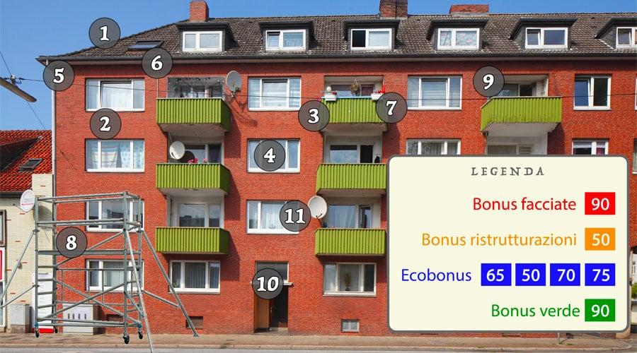 Speciale condominio: la mappa per non perdersi quali incentivi fiscali scegliere